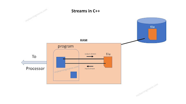 streams-in-c++-learning-mania
