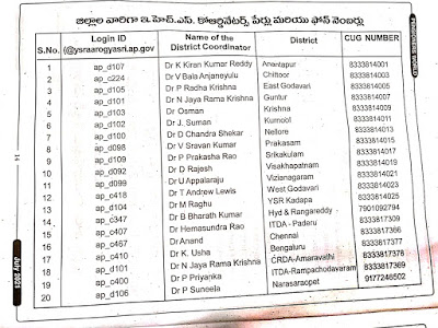 Andhra Pradesh District Wise List of EHS Coordinators with Phone Numbers