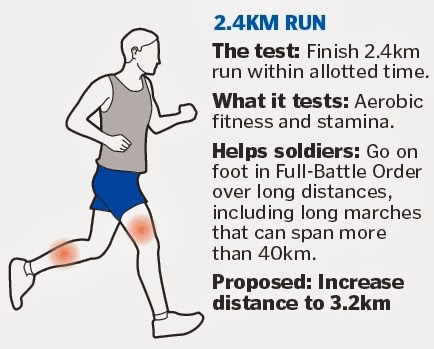 The current  Individual Physical Proficiency Test (IPPT) fitness - 2.4km run (Proposed: Extended to 3.2km)