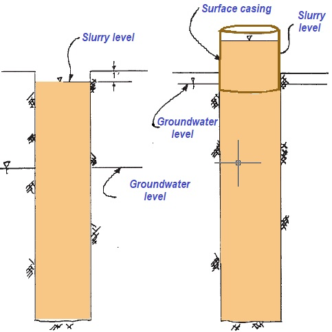 Explanation of positive hydrostatic pressure