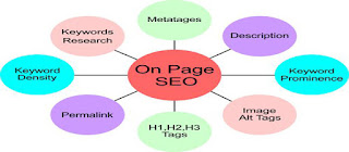 on page SEO techniques to be implemented