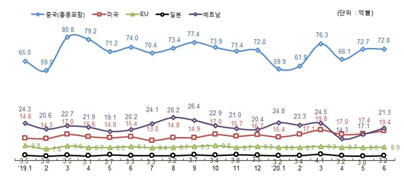 2020년 6월 정보통신기술(ICT) 수출 149.6억불, 전년 동월 대비 1.0% 증가
