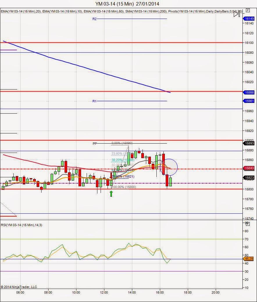 Mi camino en el trading - Diario de trading Sergi (2) (27/01/2014)