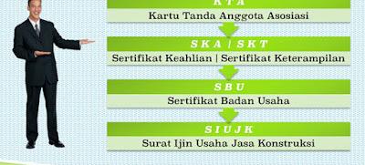 Jasa Pengurusan SBU ( Sertifikat Badan Usaha ) Di Jakarta