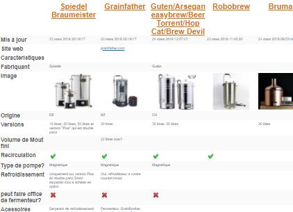 """Comparatif : """"Systèmes"""" cuves de brassage automatiques tout en un"""
