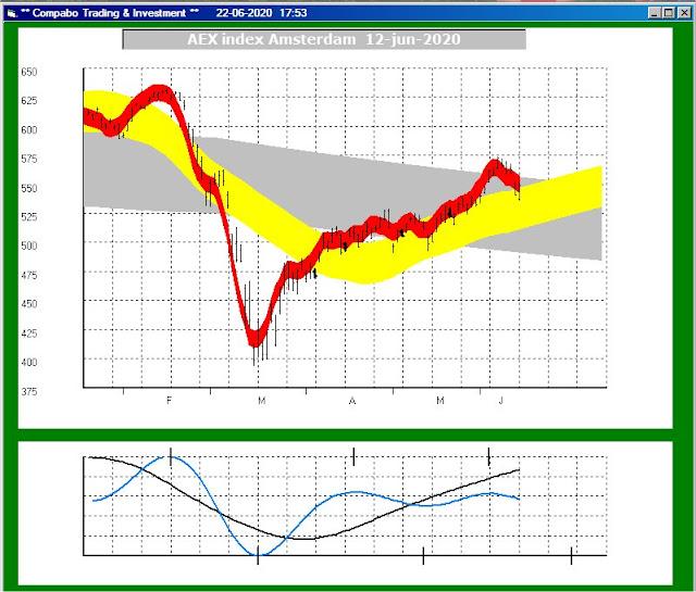 Goed herkenbare golfbeweging bij de AEX index van de Amsterdamse beurs