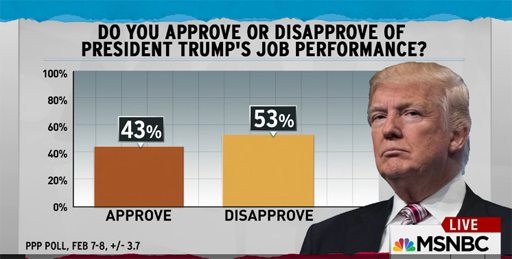 The latest PPP poll shows President Trump has a 43% approval rating and a 53% disapproval rating. How many 3 week old presidents have a -10 approval rating?