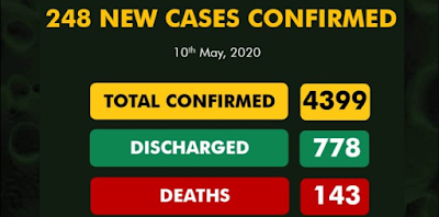 248 New Cases Reported, 17 Deaths And 33 Discharged