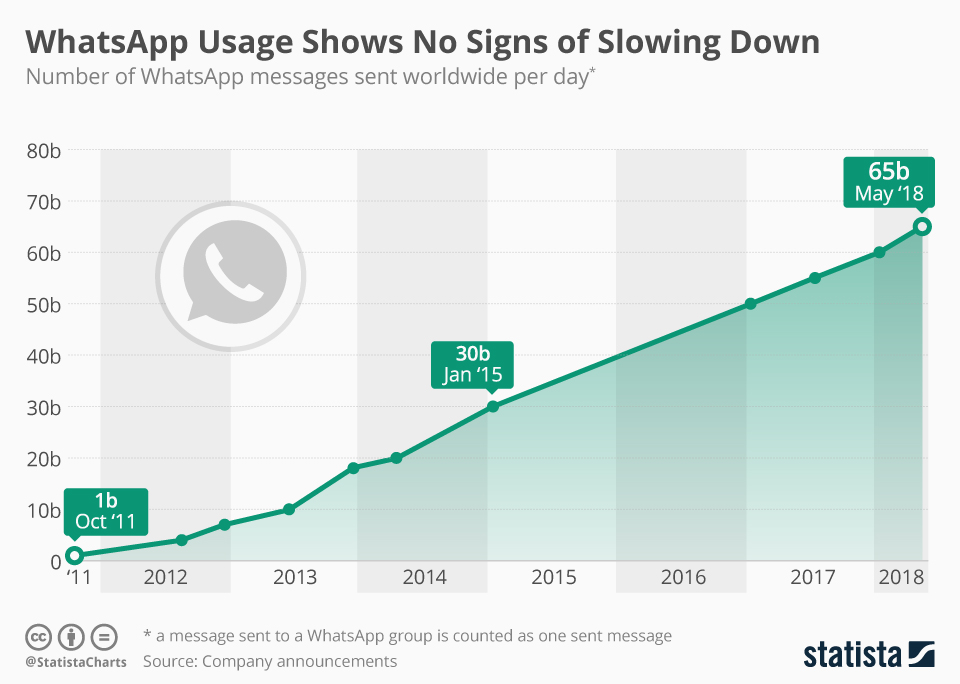 WhatsApp Usage Shows No Signs of Slowing Down - chart