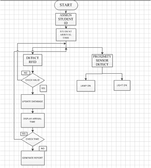Rfid Enabled Door Access Control System Making A Flowchart And