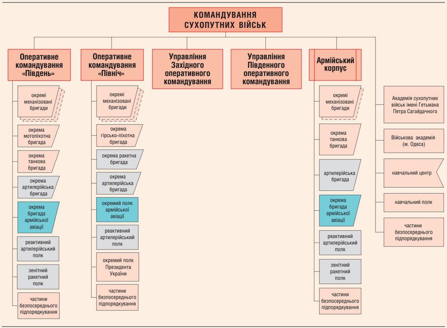 Структура СВ ЗС України на кінець 2014 року