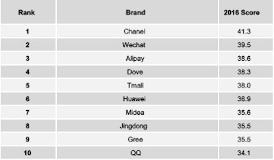 Source: YouGov BrandIndex. Overall brand rankings for 2016 in China.