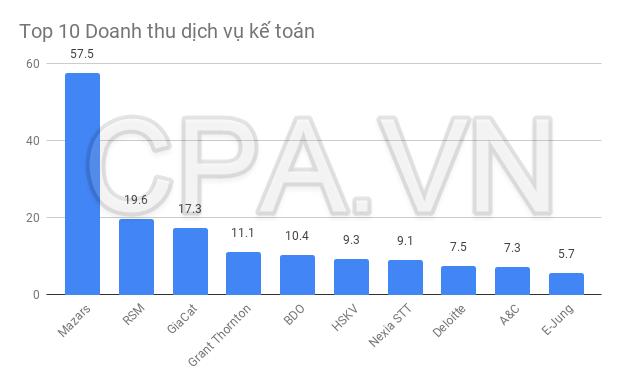 Top 10 công ty kiểm toán có dịch vụ kế toán lớn nhất