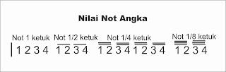 gambar nilai not angka