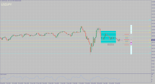 USDJPY Monthly Forecast Outcome - April 2020