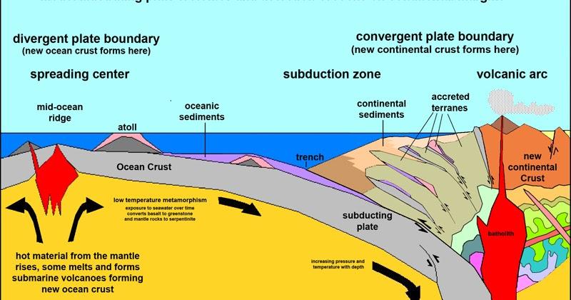Block Diagram Plate Tectonics Product Wiring Diagrams