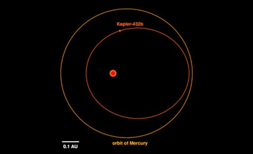Illustration orbit Kepler-432b (in red) are compared with Mercury's orbit around the Sun (outside, orange). Red dot in the middle indicates the position of the stars around the planet orbits.