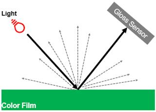 광택측정기 원리 설명