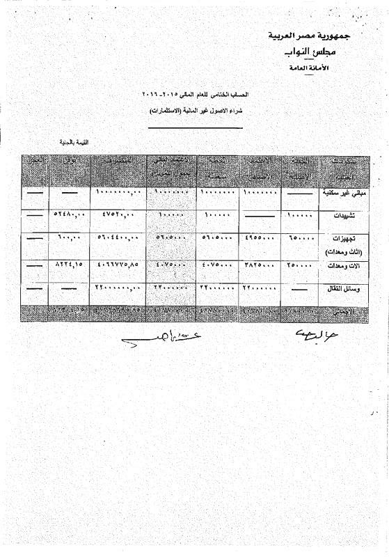 """فى ظل غلاء الاسعار 177 مليون جنيه مصروفات البرلمان """" للأجوروالبدلات والانتقالات للنواب """" خلال 6 شهور والمواطن المصرى يعانى"""