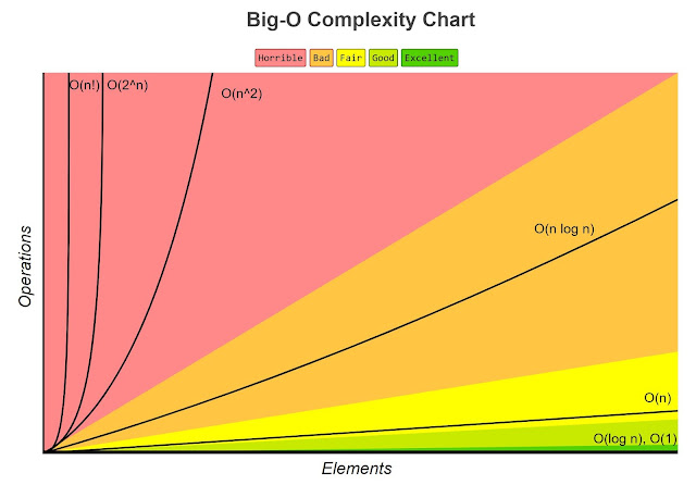Big-O Complexity Chart