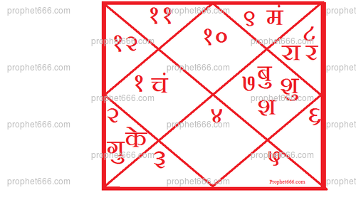 The Horoscope of the AAP as per Indian Astrology