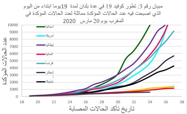 2-3 : تطور كوفيد 19 في عدة بلدان لمدة 19 يوما ابتداء من اليوم الذي اصبحت فيه عدد الحالات المؤكدة بها مماثلة لعدد الحالات المؤكدة في المغرب يوم 20 مارس 2020