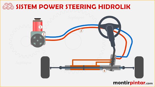 Tipe Power Steering Hidrolik