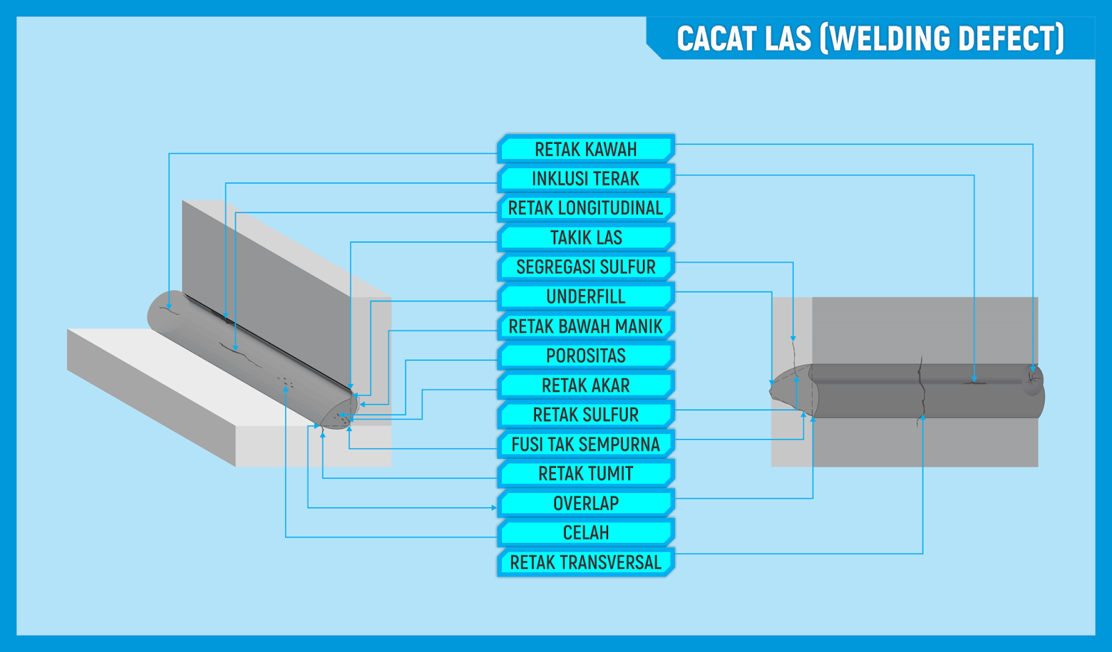 Cacat Las Welding Defect I Defects Diagram