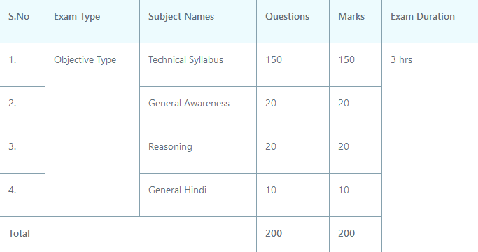 uppcl je electrical previous year paper