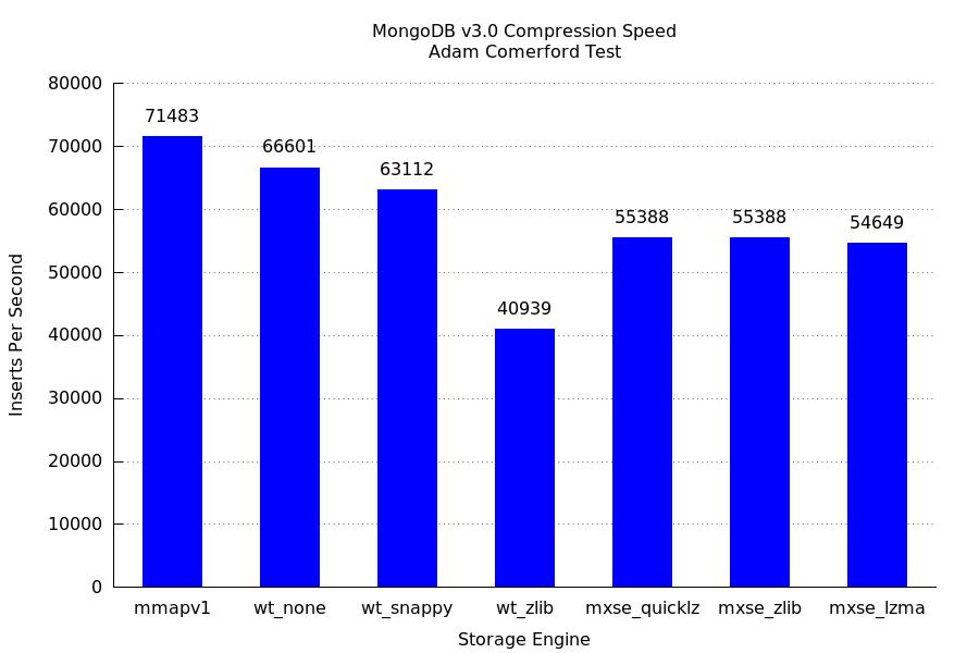 MongoDB Storage Engine Shootout : Round 1 : Indexed Insertion | Acme