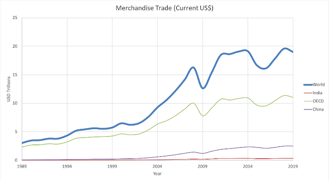Akamaisation: merchandise trade current USD