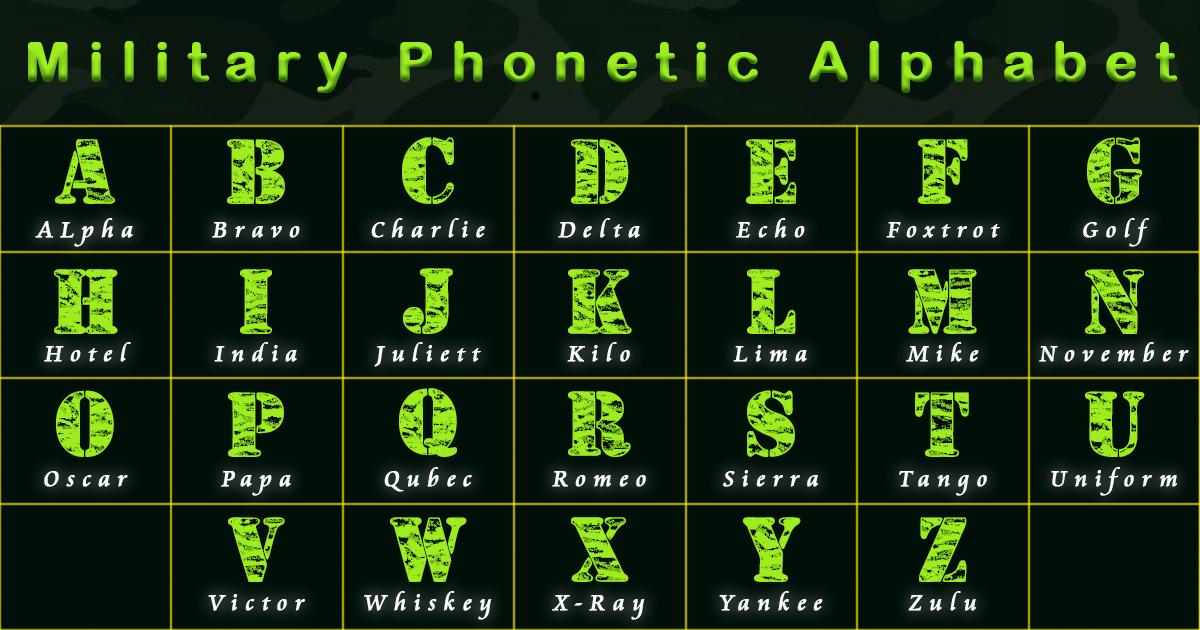 Military Phonetic Alphabet | NATO Phonetic Alphabet