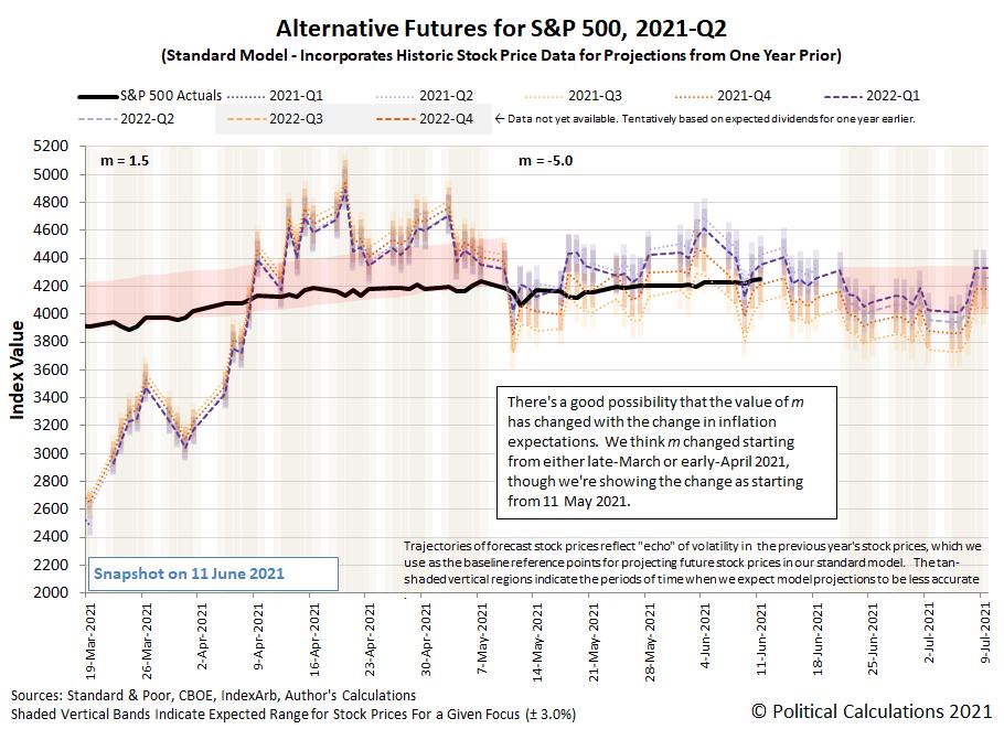 Alternative Futures - S&P 500 - 2021Q2 - Standard Model (m=-5.0 from 11 May 2021) - Snapshot on 11 Jun 2021