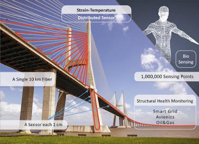 Sensors de fibra òptica detecten problemes estructurals en ponts i preses