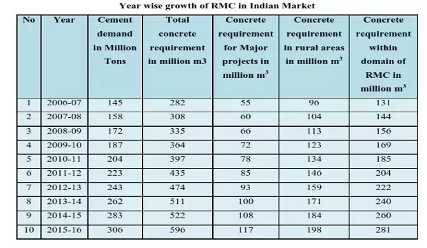 GROWTH OF RMC CONSUMPTION COMPARED TO CEMENT PRODUCTION SITE