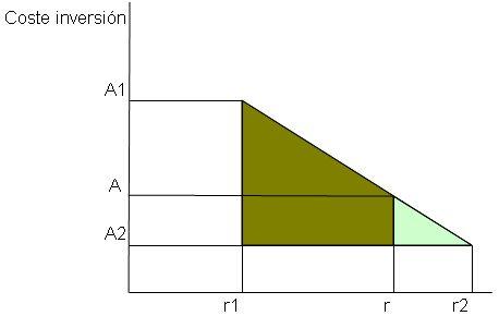grafica-para-interpolacion-del-TIR