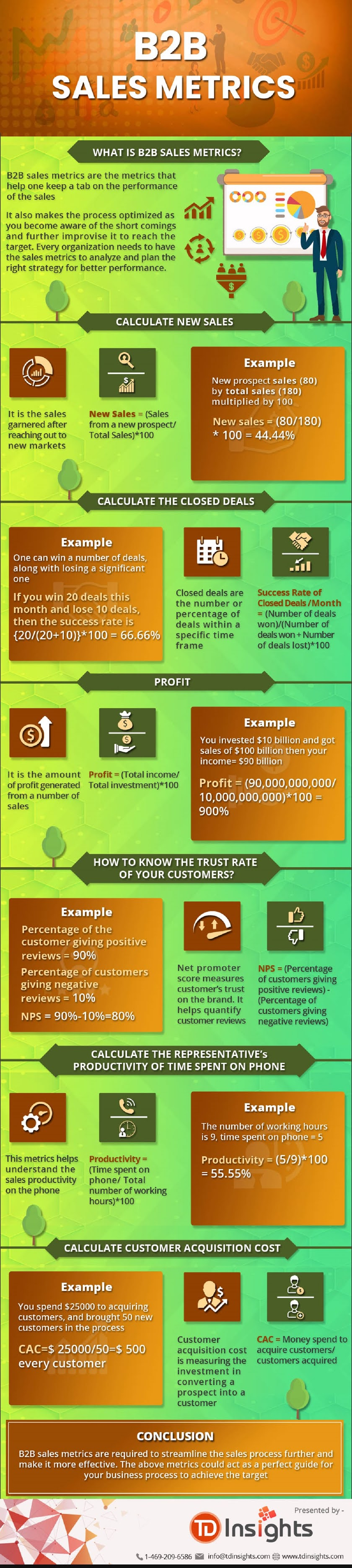 6-crucial-b2b-metrics-you-should-be-tracking-as-a-smart-sales-leader-infographic