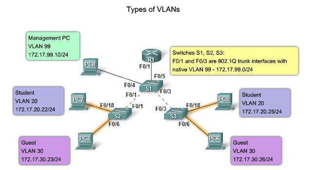 Data VLAN