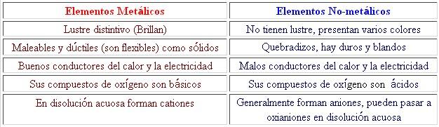 Quimica caracteristicas de los metales no metales y for Marmol caracteristicas y usos