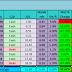 1281.【双低优股】- 【低】Volume + 【低】调的10家小型优质股,平均周息率4.00%!