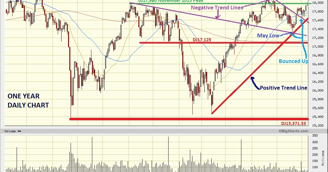 Dow Jones Marketwatch: DJIA and S&P fight important resistances