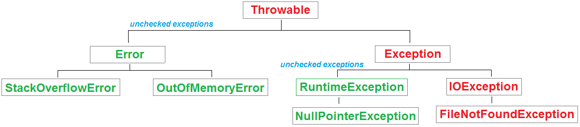 Exception Handling Interview Questions Javabypatel