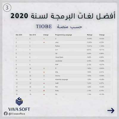 لغات البرمجة,افضل 5 لغات برمجة في 2021,تعلم لغات البرمجة,لغات البرمجة للمبتدئين,افضل لغة برمجة,لغات البرمجة الاكثر طلبا,تعلم البرمجة,البرمجة,تعلم البرمجة من الصفر,تعلم البرمجة للمبتدئين,افضل لغات البرمجة,برمجة,افضل لغات البرمجة 2020,من أين أبدأ تعلم البرمجة,لغات برمجة,اسهل لغات البرمجة,اهم لغات البرمجة,ما هي لغات البرمجة,ماهي لغات البرمجة,كيف اتعلم البرمجة,البرمجة للمبتدئين,أافضل لغات البرمجة,افضل لغات البرمجة 2021,لغات البرمجة واستخداماتها,افضل لغات البرمجة لعام 2020