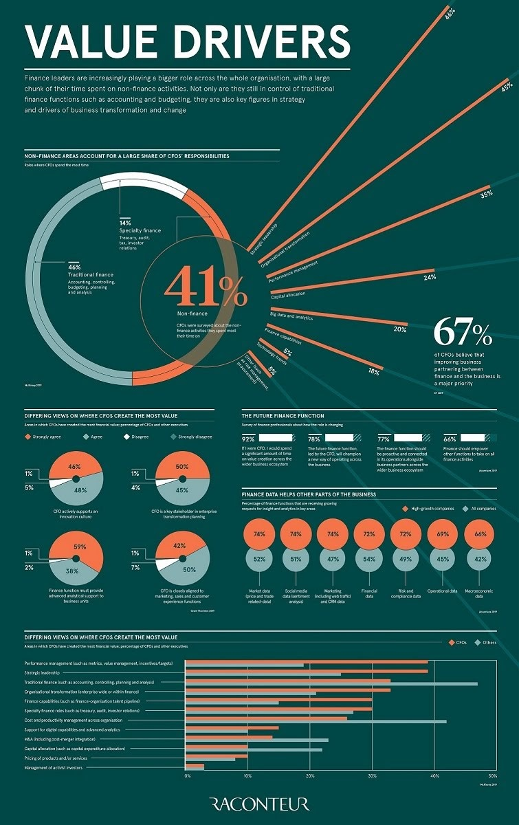 The Value Of Drivers #Infographic