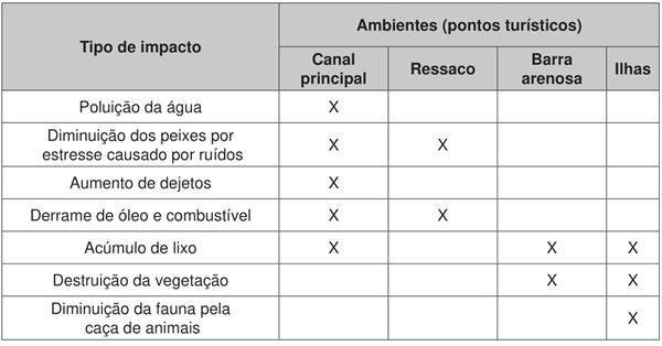 Análise dos riscos e possíveis impactos ambientais da atividade turística, no hidrossistema do alto curso do rio Paraná