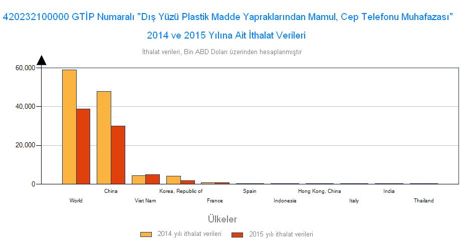 cep telefonu kılıfı ithalat istatistikleri