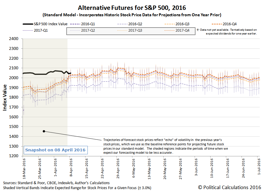 Alternative Futures - S&P 500 - 2016Q2 - Standard Model - Snapshot 2016-04-08