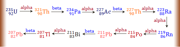 Isotopes of thorium-232 and lead-208 in 4n + 3 series