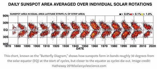 Daiy Sunspot Area averaged over individual solar rotations (Source: Hathaway 2019)