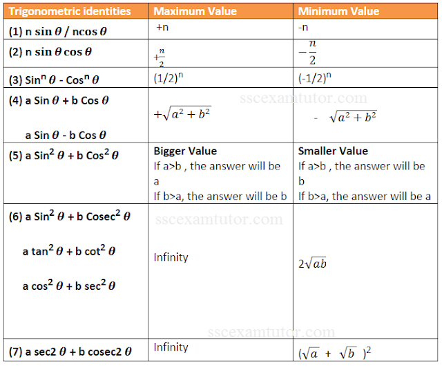 Easiest Way to find Maximum and Minimum Value of Trigonometric Identities